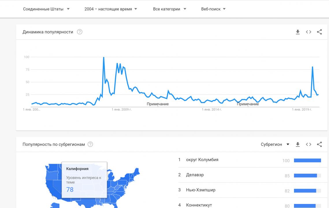 Google trends - поиск по слову recession