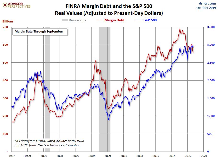 Рост маржинального долга на рынке США SP500 до 2019