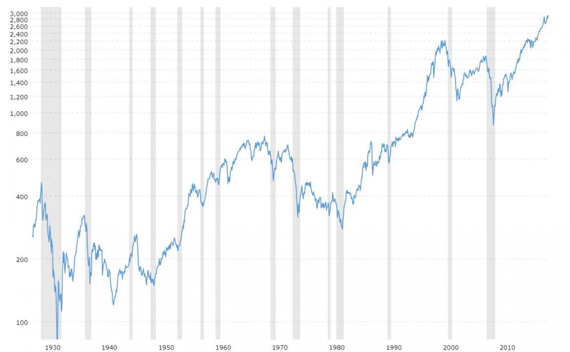 Рецессии и рост sp500